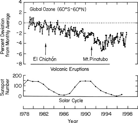 Global Ozone Trend, Major Volcanic Eruptions, and Solar Cycles
