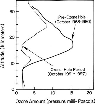 understanding the effects of the ozone pollution Ozone pollution effects on the land carbon sink in the future greenhouse world   ozone pollution has huge impacts on the carbon balance in the united states,   requires improved understanding of ozone effects on the land carbon sink.