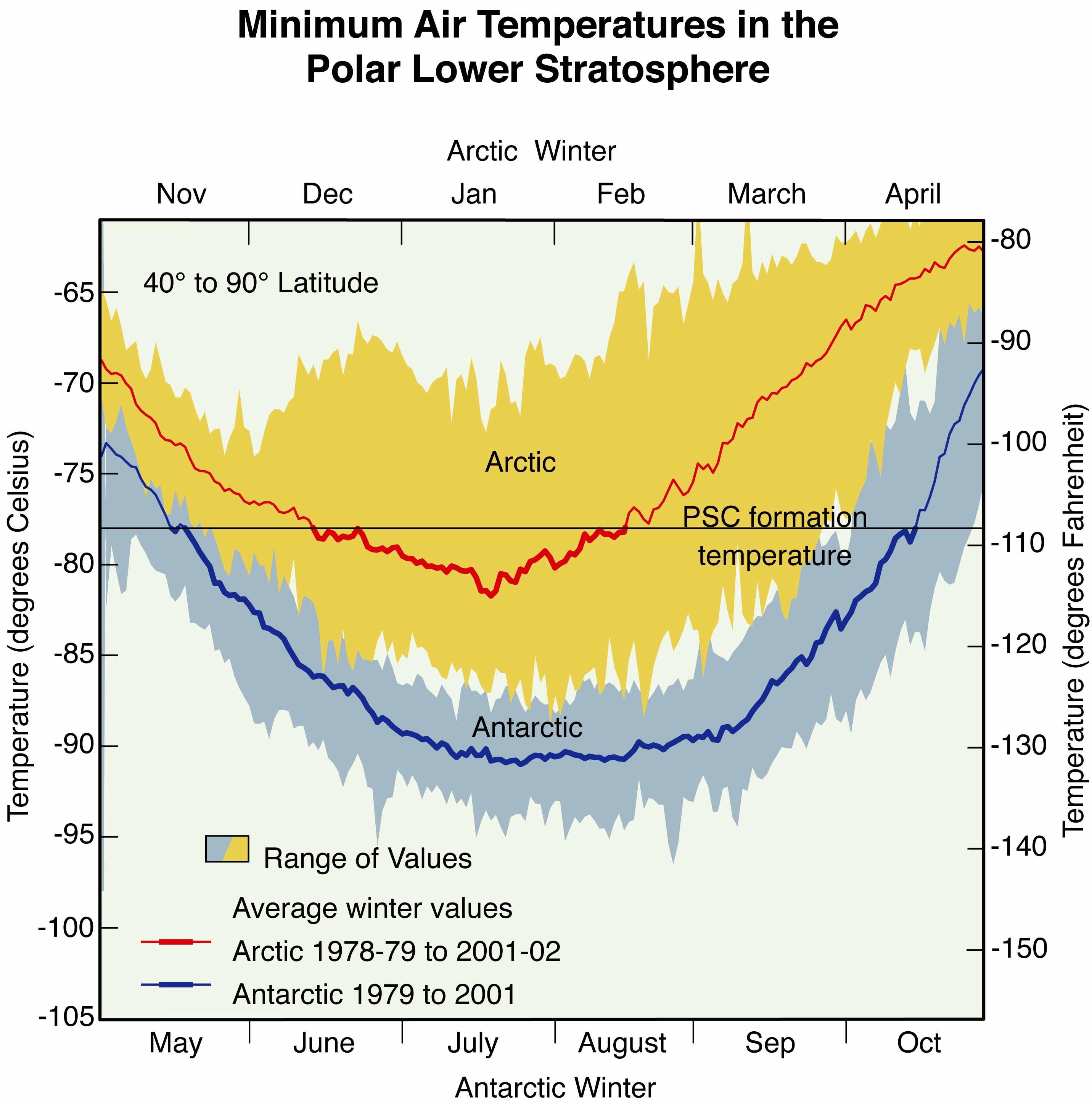 Scientific Assessment Of Ozone Depletion 2002