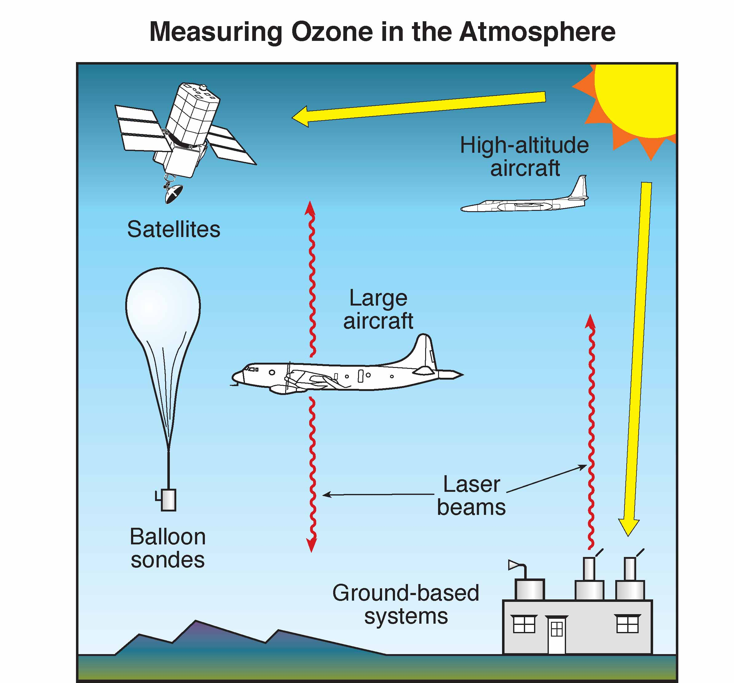an analysis of different arguments on the issue of ozone depletion Read chapter 2 diversity of assessments and their potential contributions: seriousness of ozone depletion and debate on an issue is characterized by.