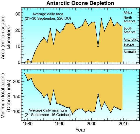 thesis ozone layer depletion