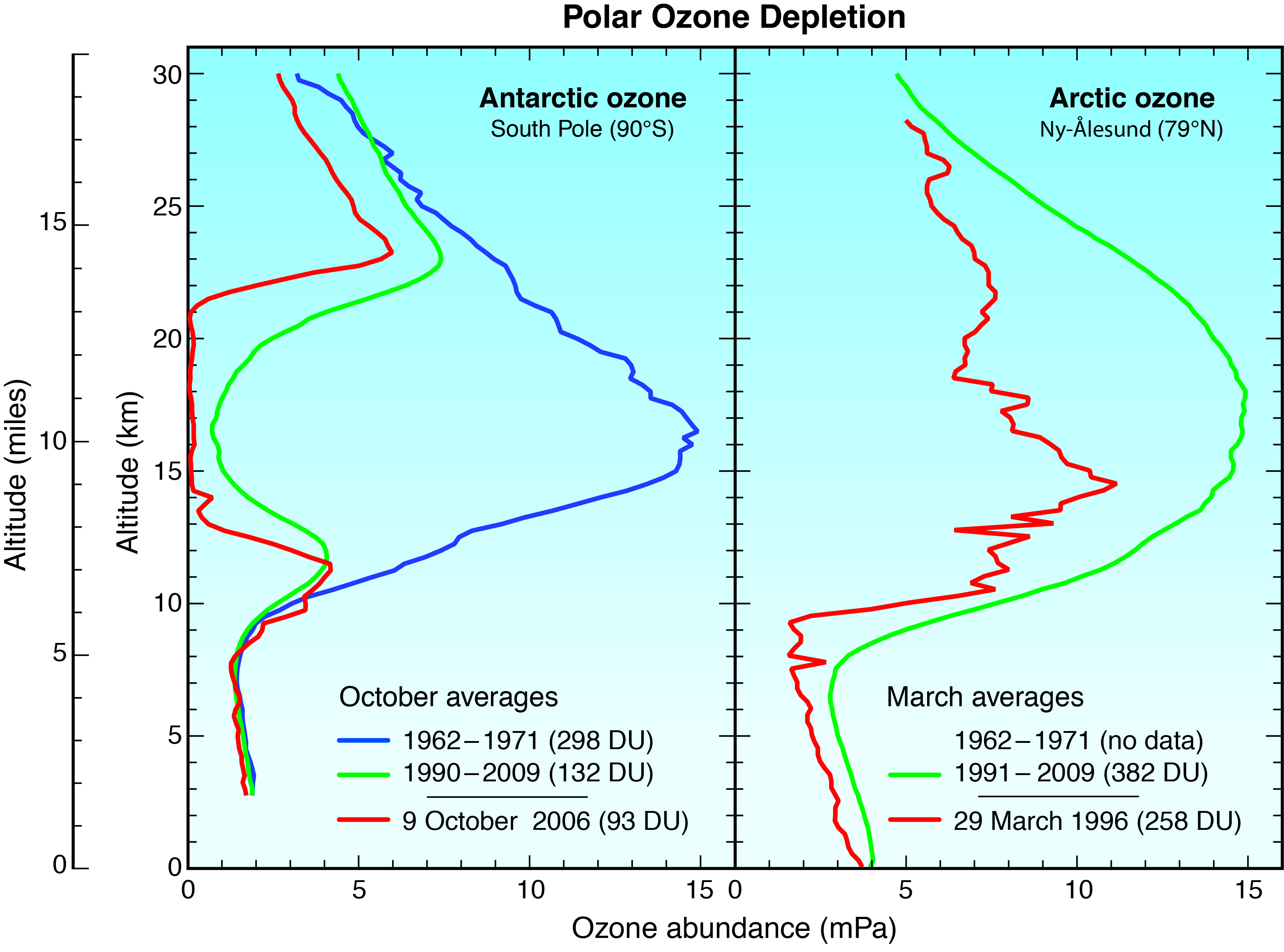 Scientific assessment of ozone depletion 2010 twenty questions stratospheric ozone depletion gumiabroncs Choice Image