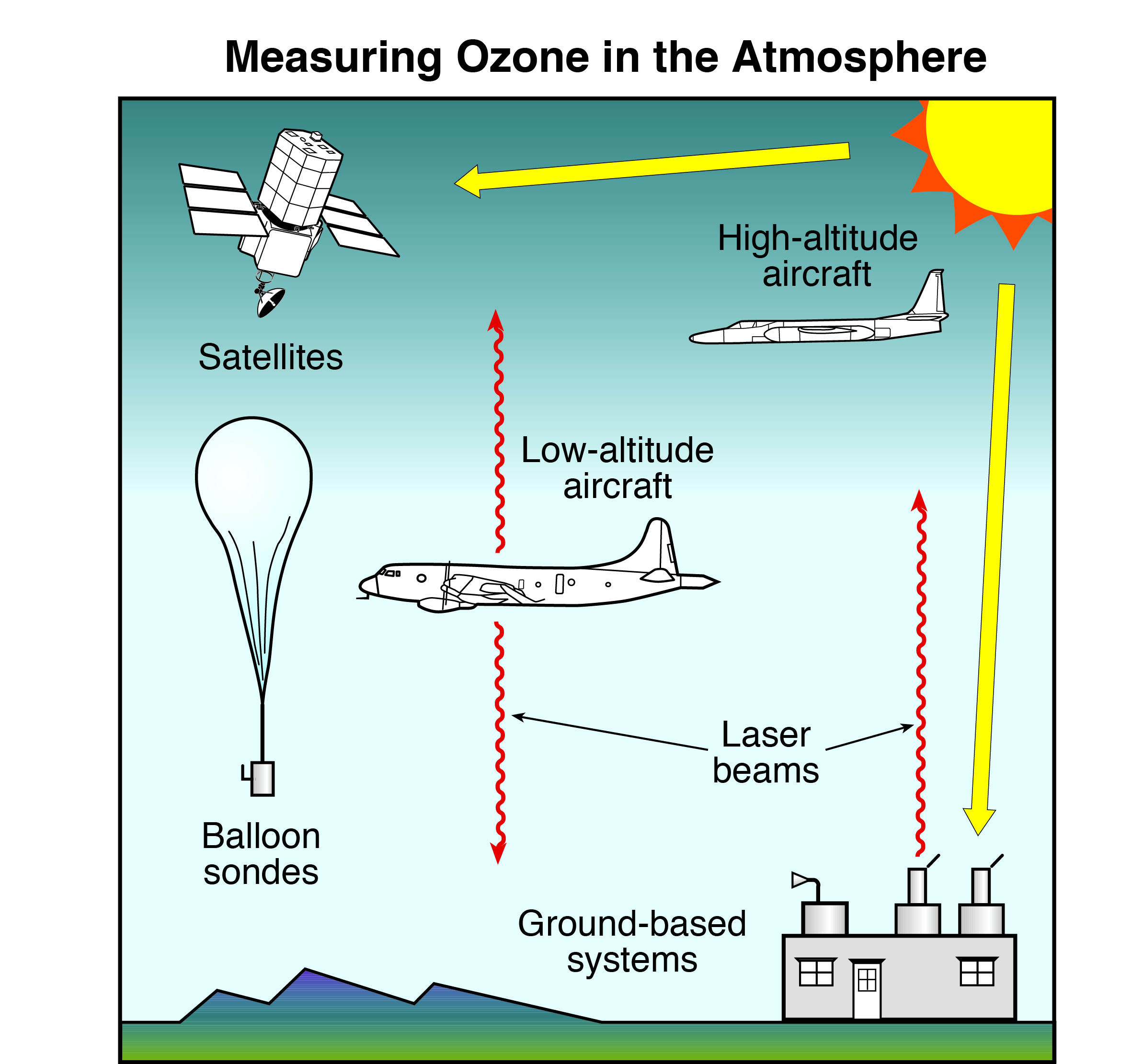 Free Worksheet Layers Of The Atmosphere Worksheet scientific assessment of ozone depletion 2010 twenty questions the process
