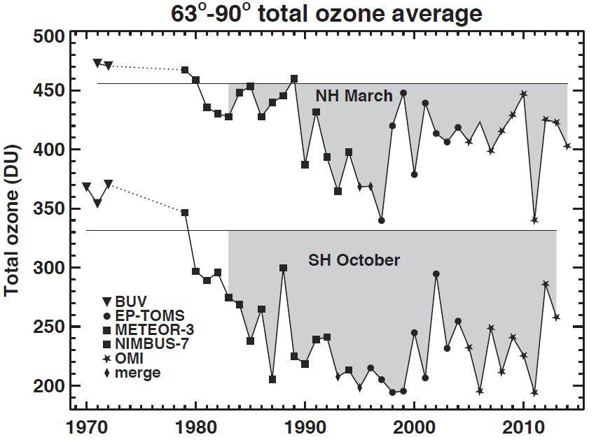 Scientific Assessment of Ozone Depletion 2014: Figures