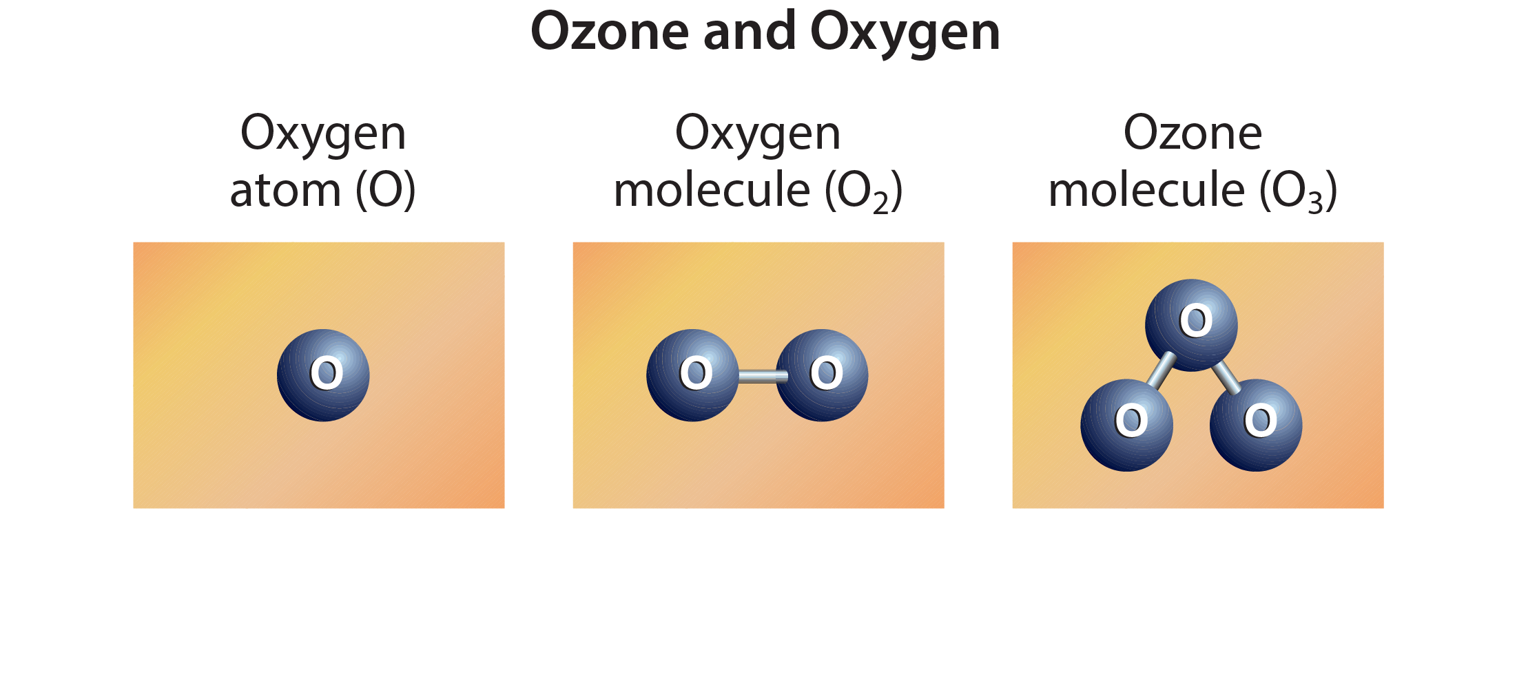 Ozone and Oxygen