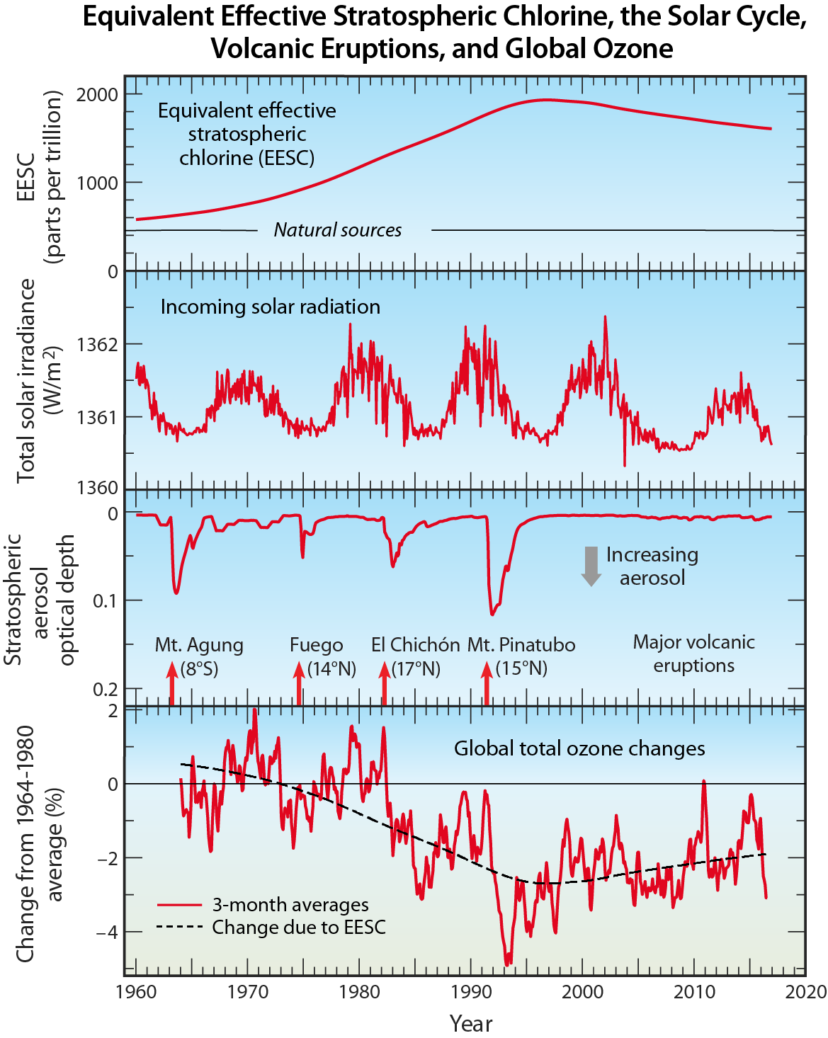 Equivalent Effective Stratospheric Chlorine, the Solar Cycle, Volcanic Eruptions, and Global Ozone