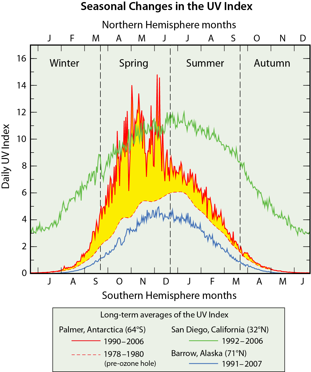Seasonal Changes in the UV Index