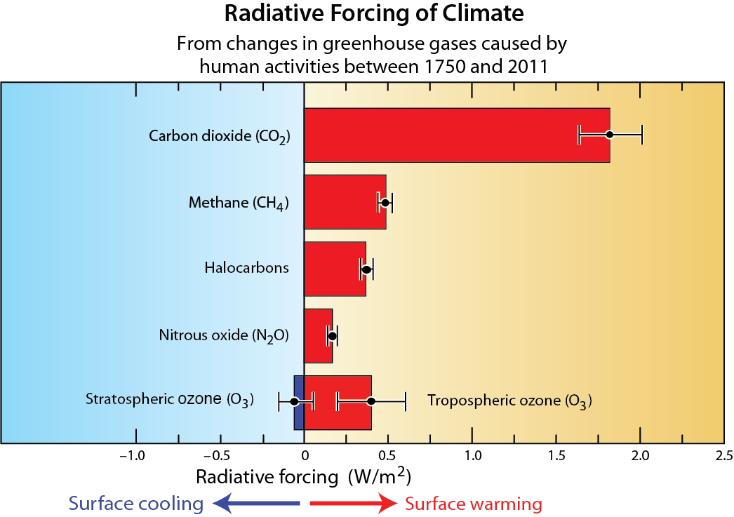 Radiative Forcing of Climate