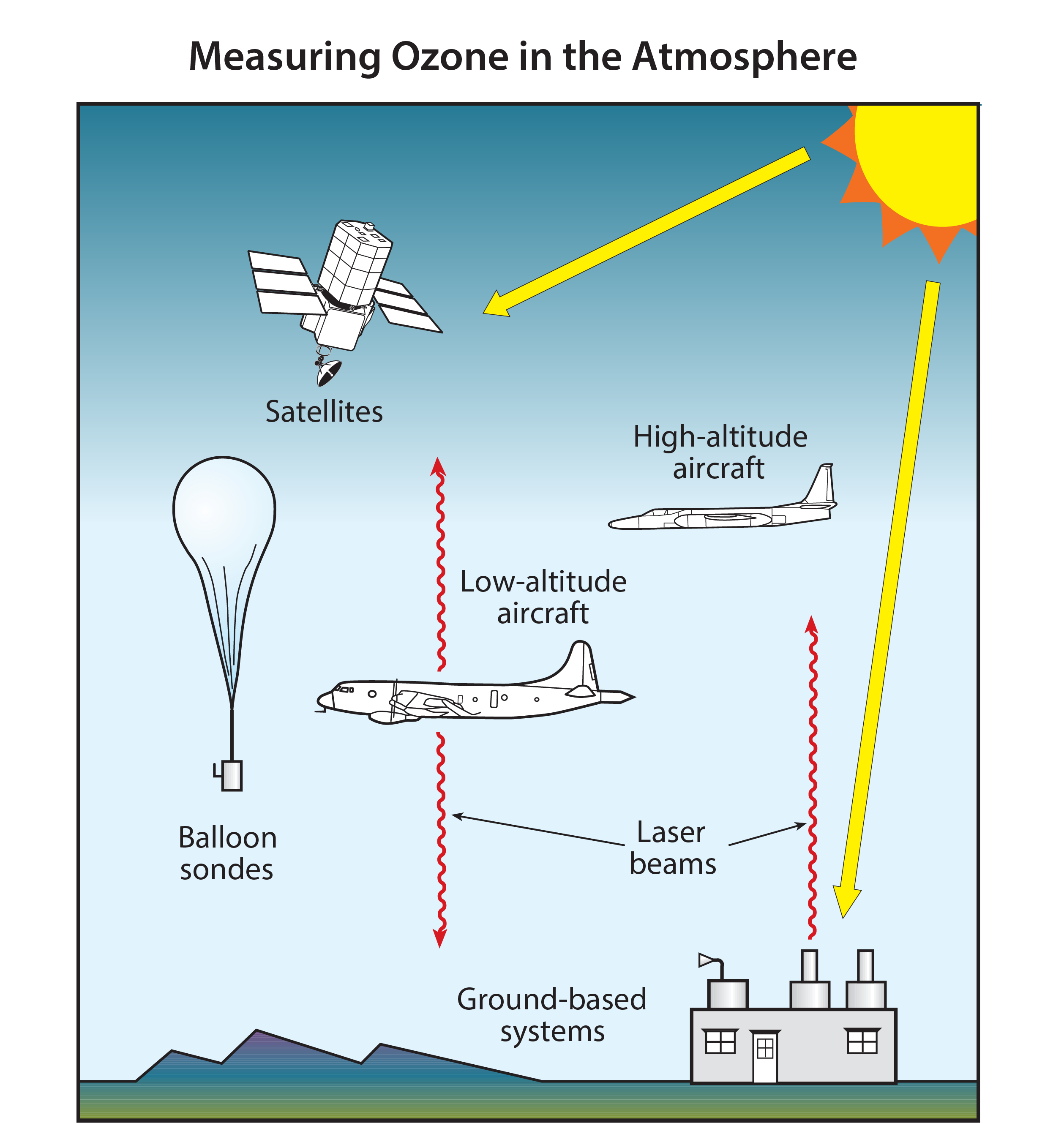 Measuring Ozone in the Atmosphere