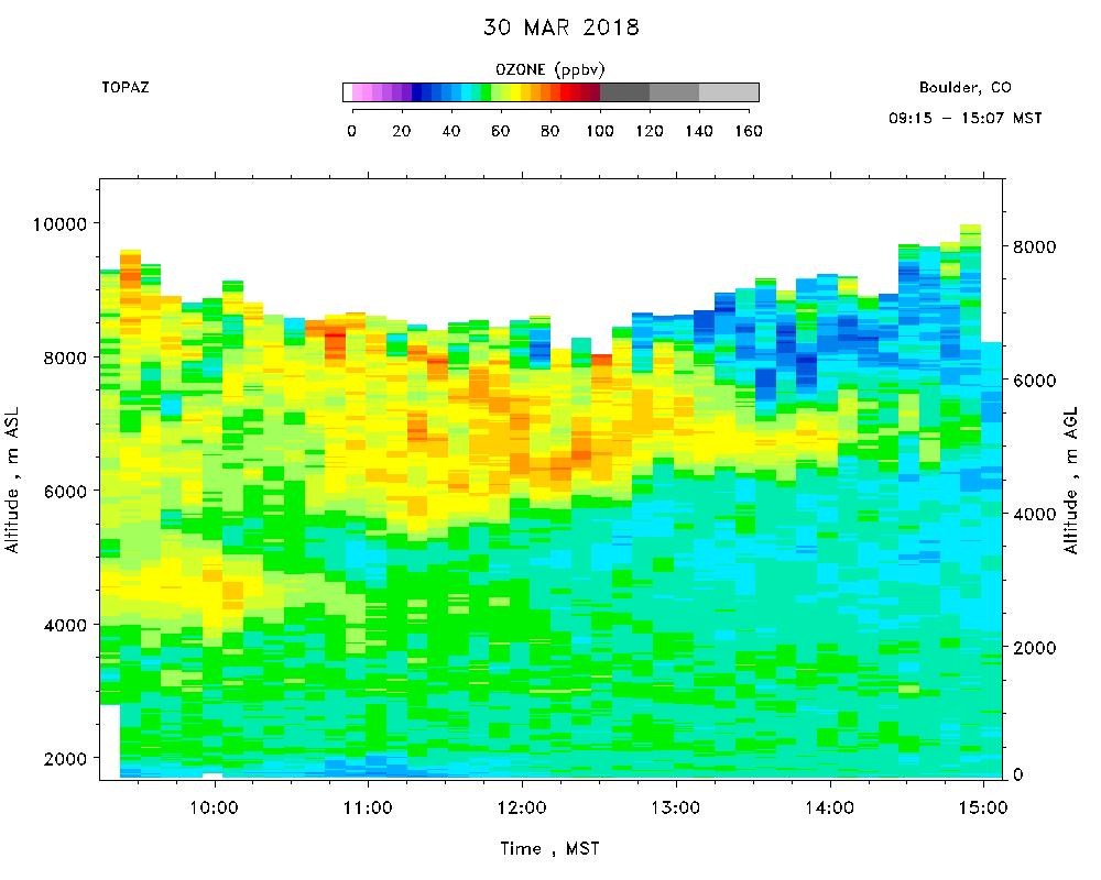 Boulder 2018-2019 TOPAZ Data